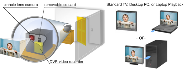 dvr series hidden cameras how it works diagram