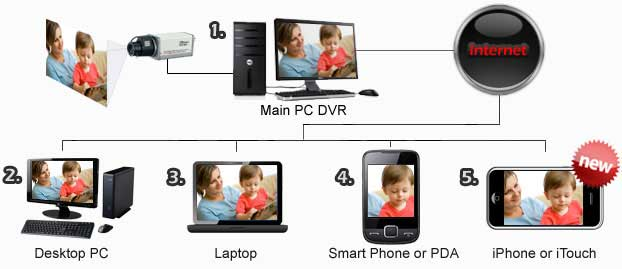 View your Camera System live from another PC, Laptop, Smart Phone, or iPhone remotely!